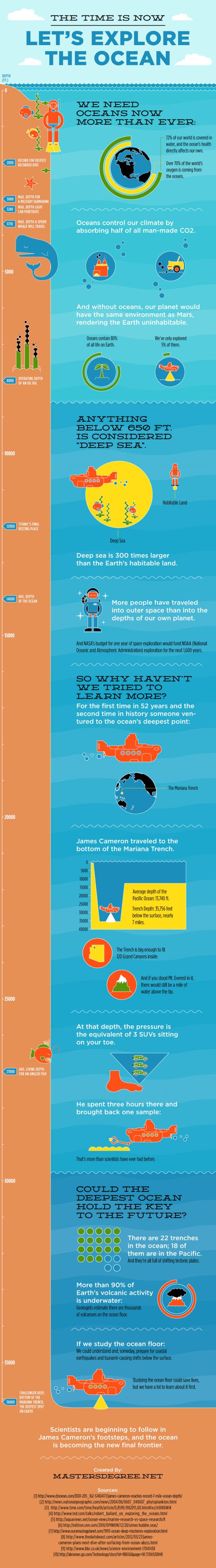 infographic exploring the ocean