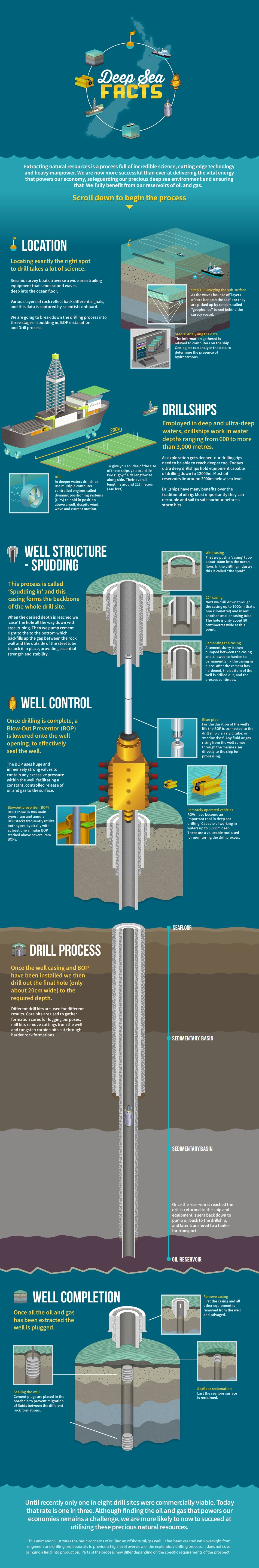 Deep Sea drilling facts
