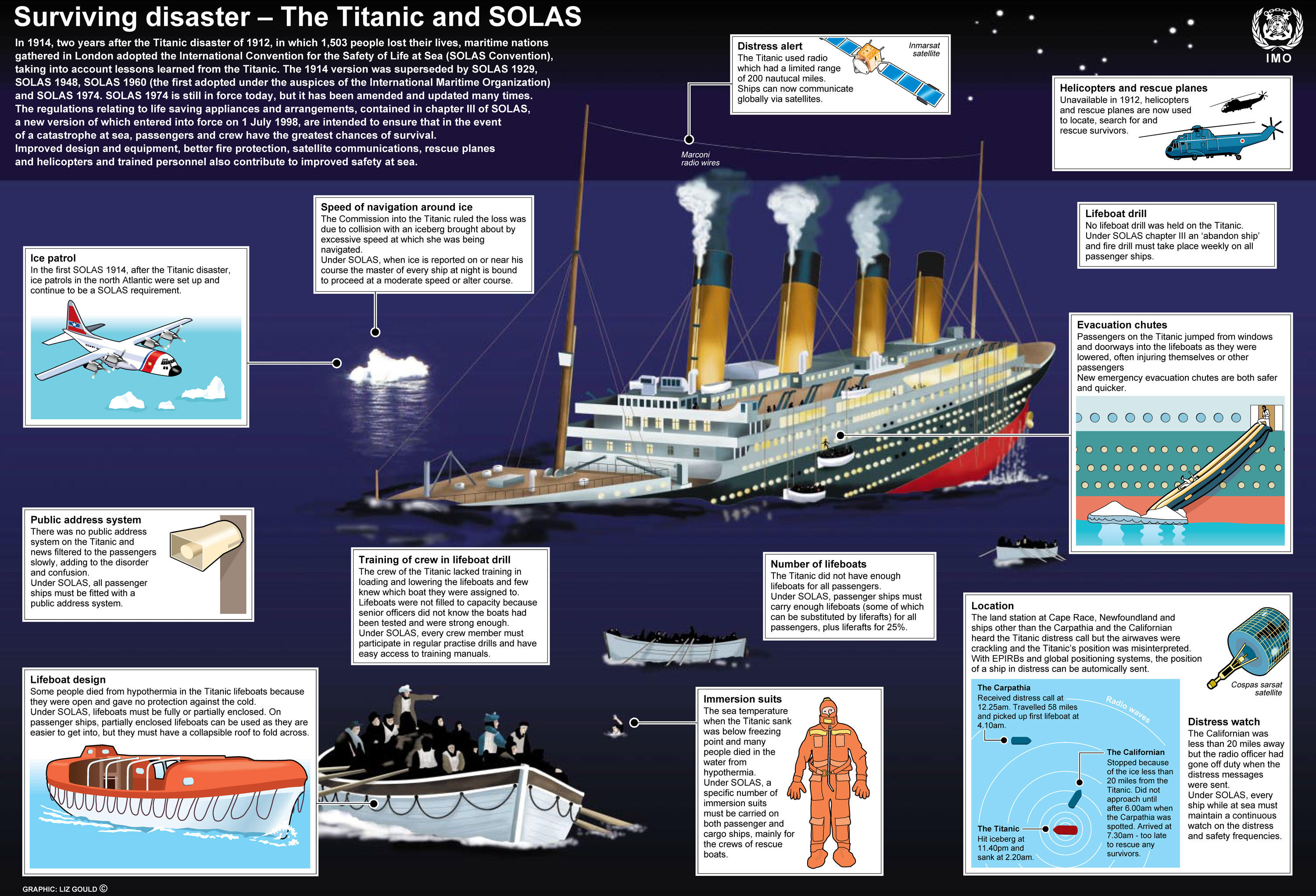 The TITANIC and SOLAS (click to enlarge)