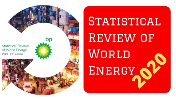 BP statistical report of world energy